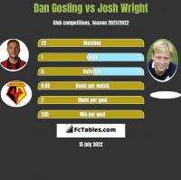 Dan Gosling vs Josh Wright h2h player stats