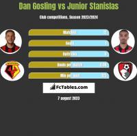 Dan Gosling vs Junior Stanislas h2h player stats
