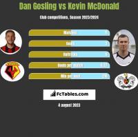 Dan Gosling vs Kevin McDonald h2h player stats