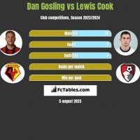 Dan Gosling vs Lewis Cook h2h player stats