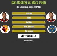 Dan Gosling vs Marc Pugh h2h player stats