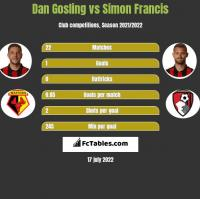 Dan Gosling vs Simon Francis h2h player stats