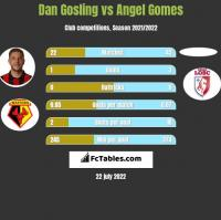 Dan Gosling vs Angel Gomes h2h player stats