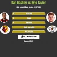 Dan Gosling vs Kyle Taylor h2h player stats