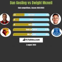 Dan Gosling vs Dwight Mcneil h2h player stats
