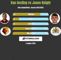 Dan Gosling vs Jason Knight h2h player stats