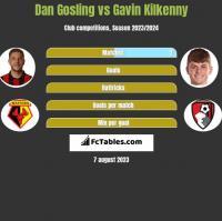 Dan Gosling vs Gavin Kilkenny h2h player stats