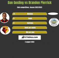 Dan Gosling vs Brandon Pierrick h2h player stats