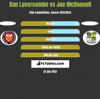 Dan Lavercombe vs Joe McDonnell h2h player stats