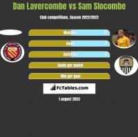 Dan Lavercombe vs Sam Slocombe h2h player stats