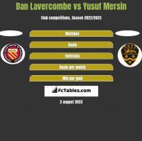 Dan Lavercombe vs Yusuf Mersin h2h player stats
