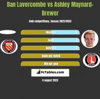 Dan Lavercombe vs Ashley Maynard-Brewer h2h player stats