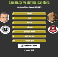 Dan Nistor vs Adrian Ioan Hora h2h player stats