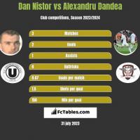 Dan Nistor vs Alexandru Dandea h2h player stats