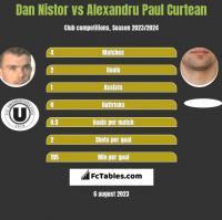 Dan Nistor vs Alexandru Paul Curtean h2h player stats