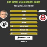 Dan Nistor vs Alexandru Rauta h2h player stats