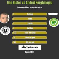 Dan Nistor vs Andrei Herghelegiu h2h player stats