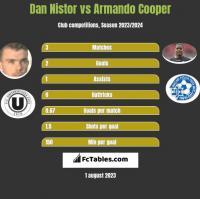 Dan Nistor vs Armando Cooper h2h player stats