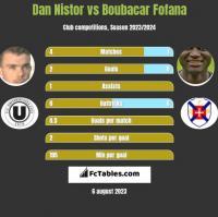 Dan Nistor vs Boubacar Fofana h2h player stats