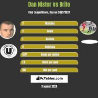 Dan Nistor vs Brito h2h player stats