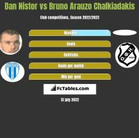 Dan Nistor vs Bruno Arauzo Chalkiadakis h2h player stats