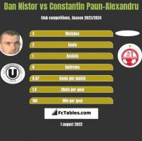 Dan Nistor vs Constantin Paun-Alexandru h2h player stats