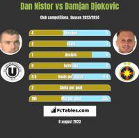 Dan Nistor vs Damjan Djokovic h2h player stats