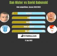 Dan Nistor vs David Babunski h2h player stats