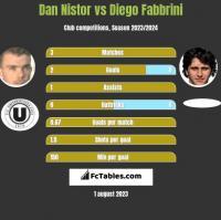 Dan Nistor vs Diego Fabbrini h2h player stats