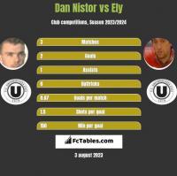 Dan Nistor vs Ely h2h player stats