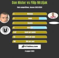 Dan Nistor vs Filip Mrzljak h2h player stats