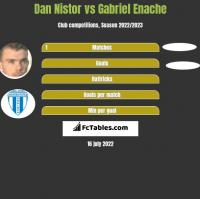 Dan Nistor vs Gabriel Enache h2h player stats