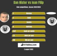Dan Nistor vs Ioan Filip h2h player stats