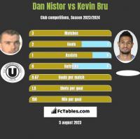 Dan Nistor vs Kevin Bru h2h player stats