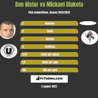 Dan Nistor vs Mickael Diakota h2h player stats