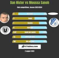 Dan Nistor vs Moussa Sanoh h2h player stats