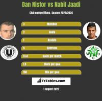Dan Nistor vs Nabil Jaadi h2h player stats