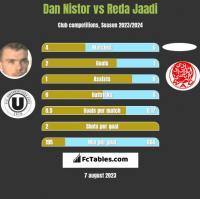 Dan Nistor vs Reda Jaadi h2h player stats