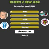 Dan Nistor vs Simon Zenke h2h player stats