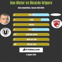 Dan Nistor vs Ricardo Grigore h2h player stats