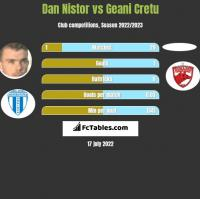 Dan Nistor vs Geani Cretu h2h player stats