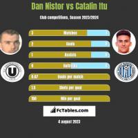 Dan Nistor vs Catalin Itu h2h player stats