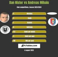 Dan Nistor vs Andreas Mihaiu h2h player stats