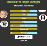 Dan Nistor vs Dragos Gheorghe h2h player stats