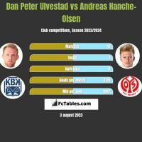 Dan Peter Ulvestad vs Andreas Hanche-Olsen h2h player stats