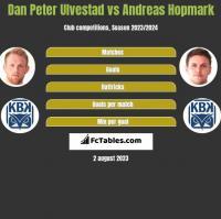 Dan Peter Ulvestad vs Andreas Hopmark h2h player stats
