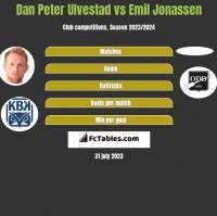 Dan Peter Ulvestad vs Emil Jonassen h2h player stats
