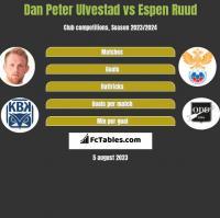 Dan Peter Ulvestad vs Espen Ruud h2h player stats