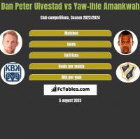 Dan Peter Ulvestad vs Yaw-Ihle Amankwah h2h player stats