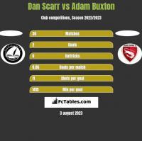 Dan Scarr vs Adam Buxton h2h player stats